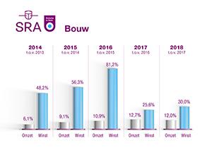 BiZ grafiek Bouw