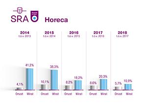 BiZ grafiek Horeca