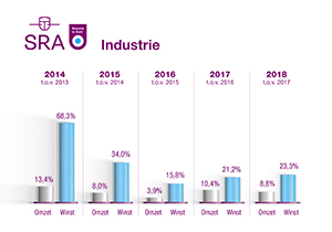 BiZ grafiek Industrie