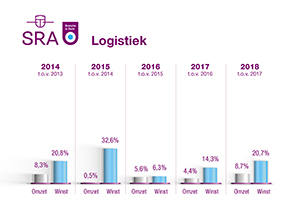 BiZ grafiek Logistiek