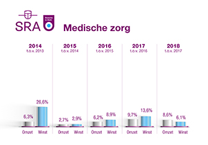 BiZ grafiek Medisch