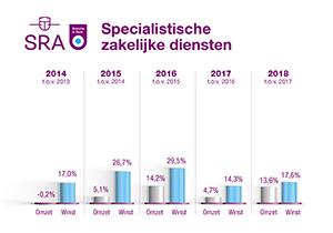 BiZ grafiek Zakelijk