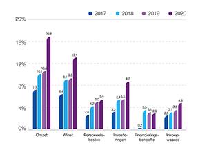 2020 in Zicht grafiek