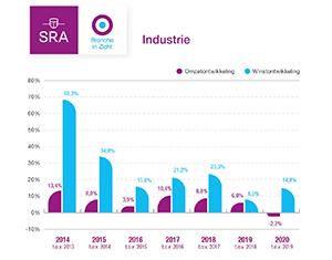 Grafiek Industrie