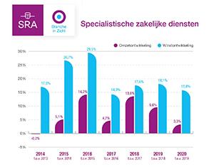 Grafiek Zakelijke dienstverlening