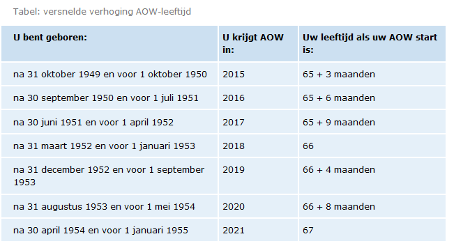 Tabel versnelde AOW-leeftijd