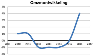 SRA Benchmarkonderzoek over 2016