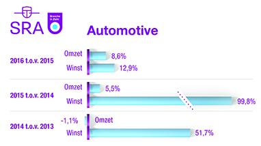 Omzet/winst Automotive