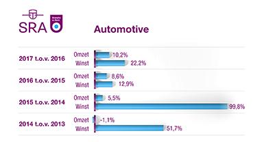 Grafiek Automotive